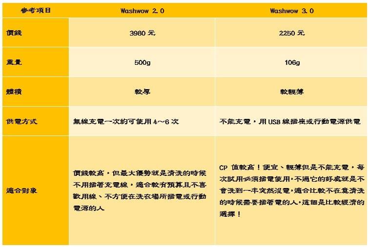 washwow 2.0 3.0 比較