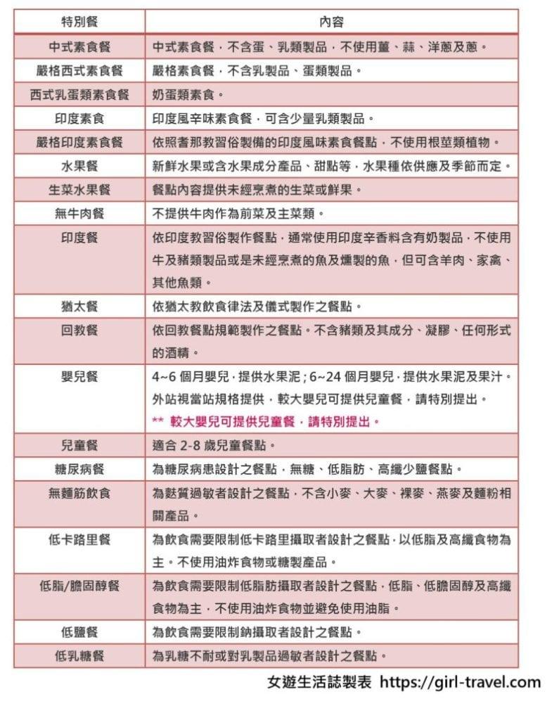 中華航空特別餐
